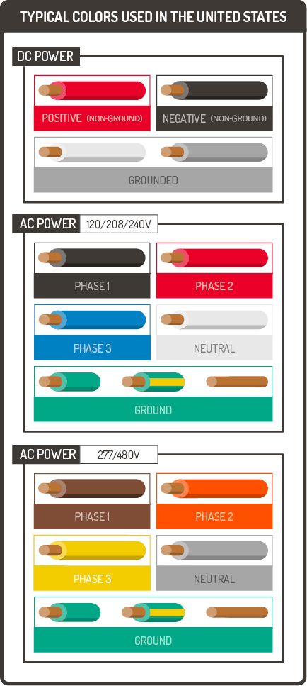 A Guide To Electrical Wiring Colors Coding Graphic Products Electrical Wiring Colours Electrical Wiring Power Wire