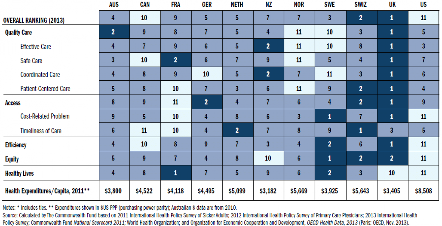 Once Again U S Has Most Expensive Least Effective Health Care