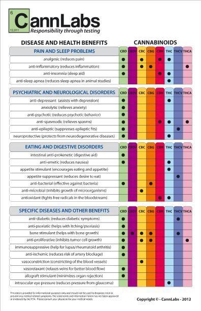 Cannabinoid chart breakdown of which cannabinoids benefit illnesses and diseases medicalmarijuana onemorepress also rh pinterest