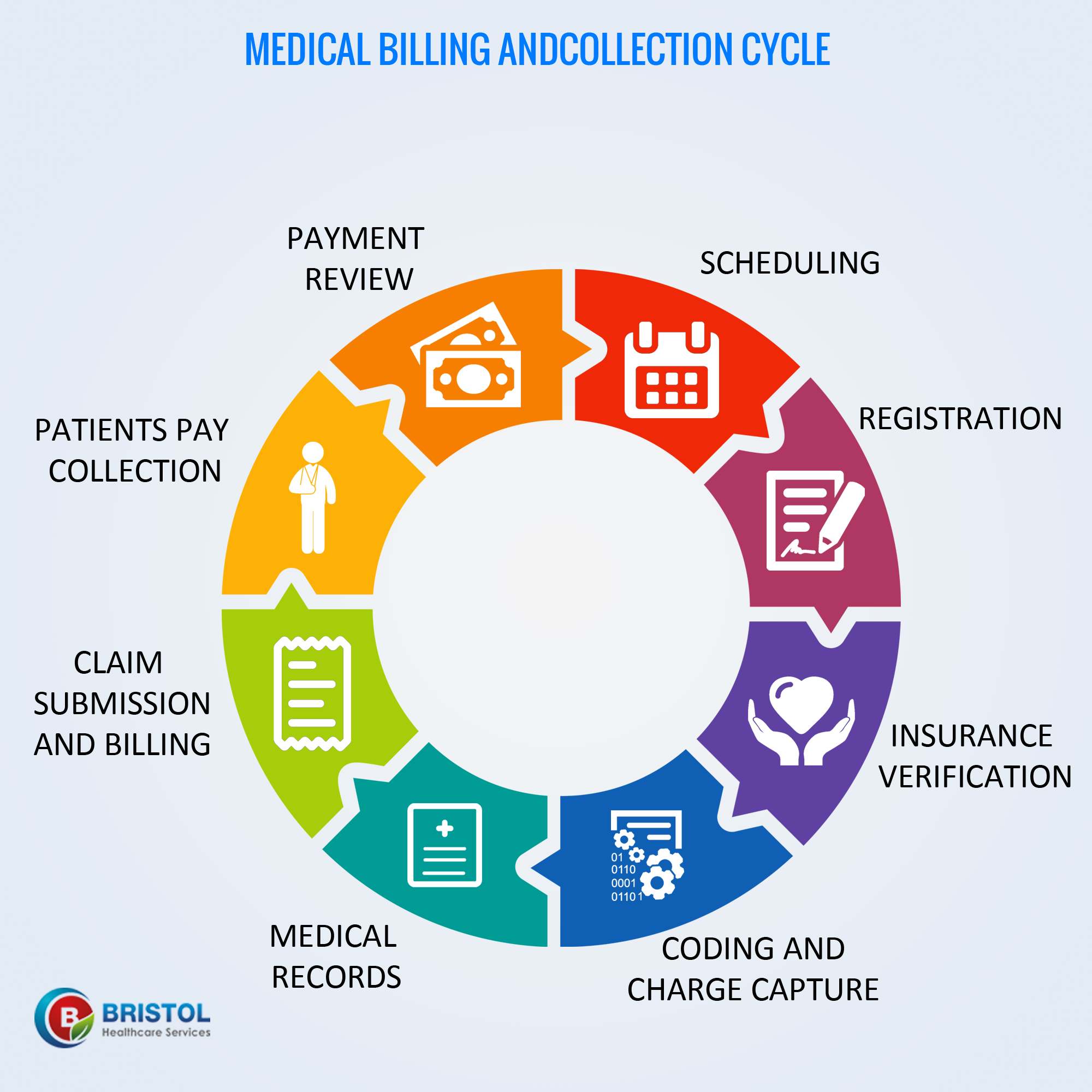 Bristol Healthcare Services Has An Effective Medical Billing And
