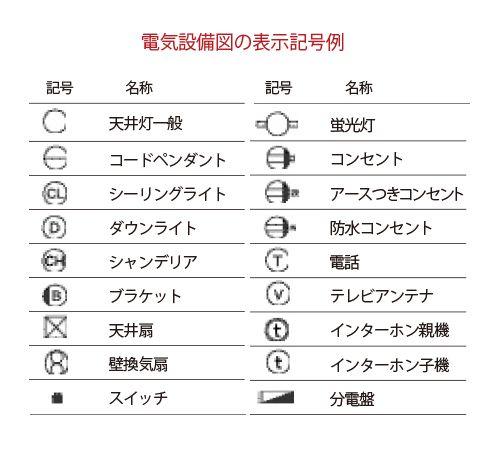 電気設備図の表示記号例 設計図面 図面 雑学