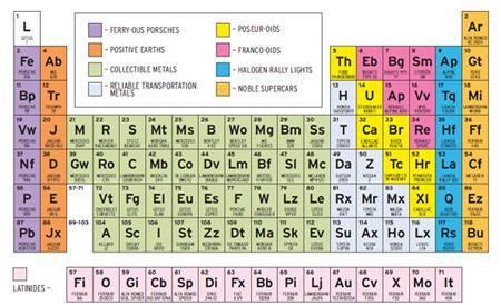 For the husband geekery pinterest periodic table sports if mendeleev had prefered automobiles to chemicals he might have made this periodic table of sports cars see a full chart of cars sorted like the elements urtaz Image collections