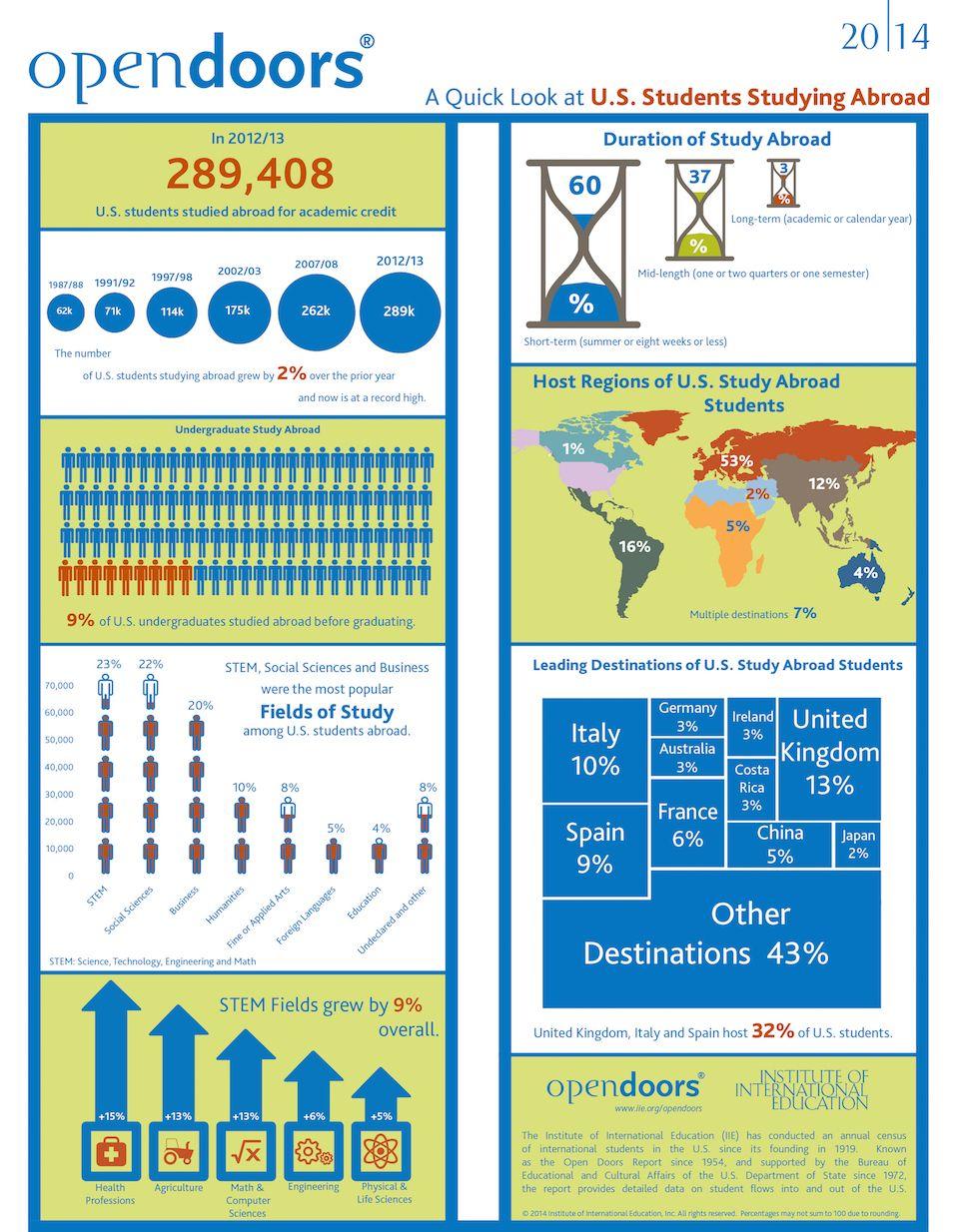 Infographic Iie Open Doors 2014 Us Study Abroad Student Studying Study Abroad Study