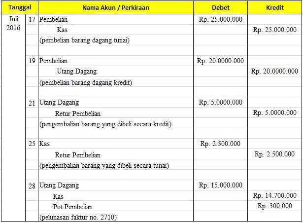 Contoh Jurnal Umum Akuntansi Perusahaan Jasa Dengan 8 Transaksi Akuntansi Tanggal Nama Cute766
