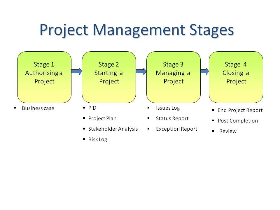 Key Steps To Successful Project Management Principles Project