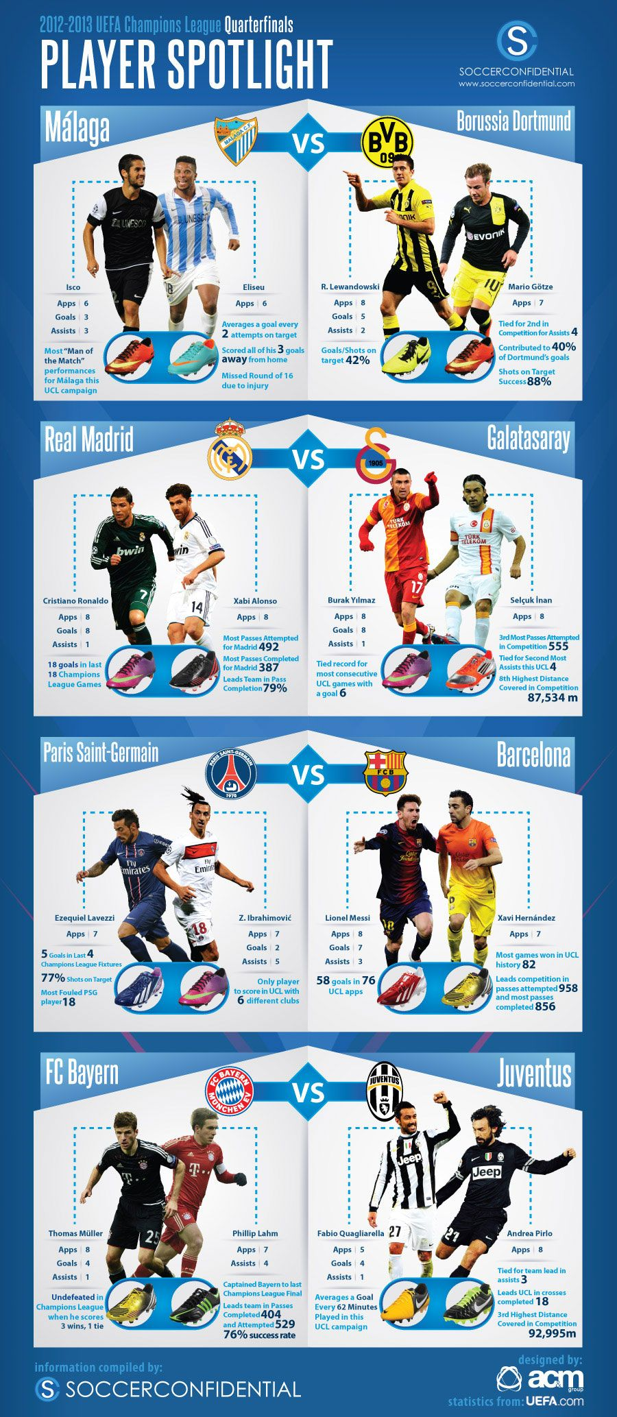Interesante infografía de los Cuartos de Final de la UEFA Champions ...