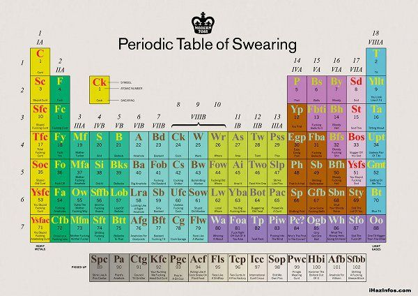 Awesome Infographic: The Periodic Table of Swearing – Flavorwire