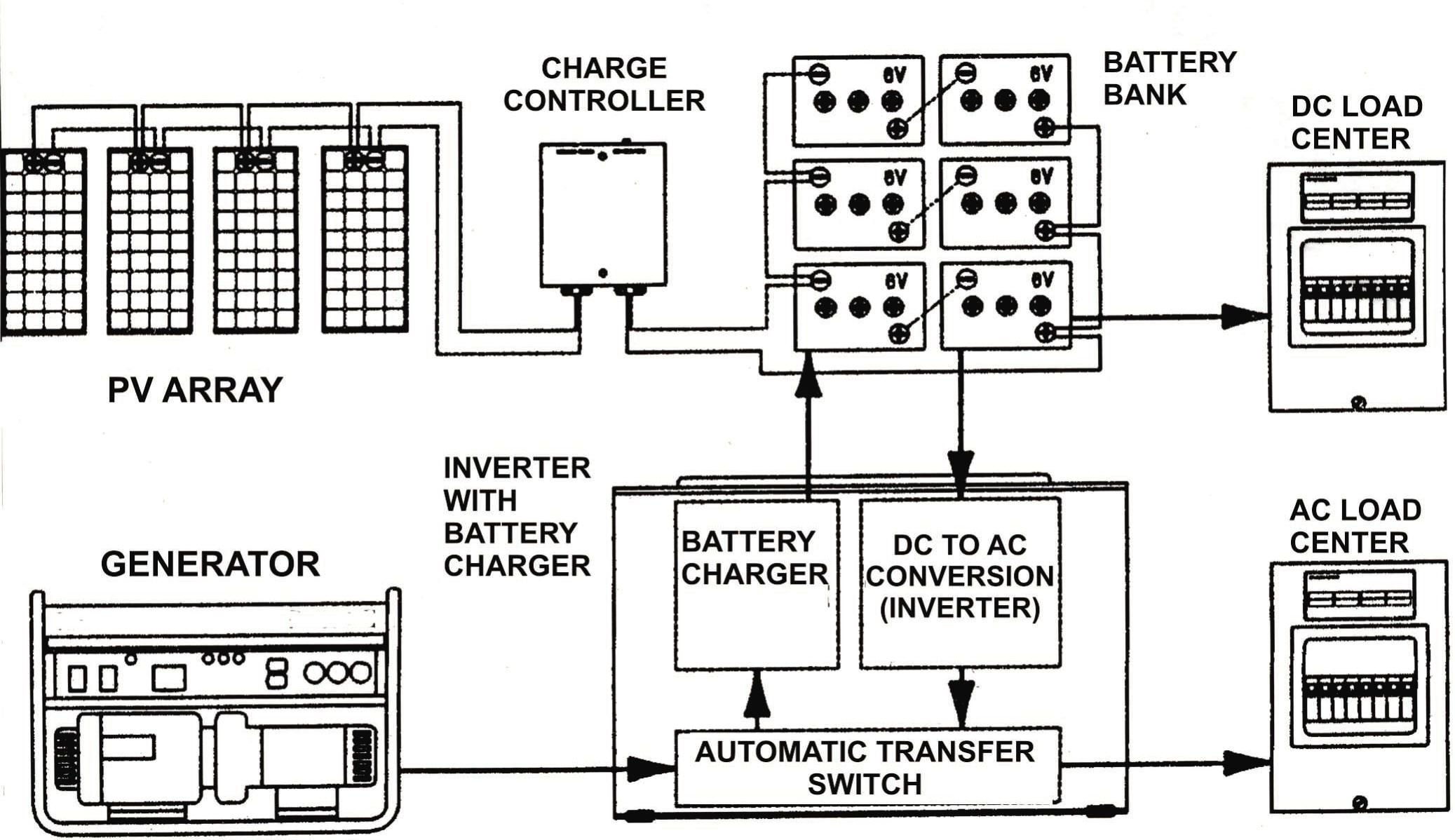 A Simple Explanation Backwoods Solar Creative Construction Energy System Diagram