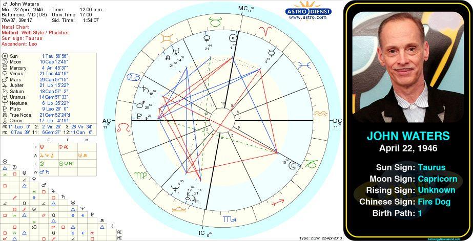 John Waters' birth chart.  http://astrologynewsworld.com/index.php/galleries/celeb-gallery/item/john-waters #astrology #birthday #birthchart #natalchart #taurus #johnwaters