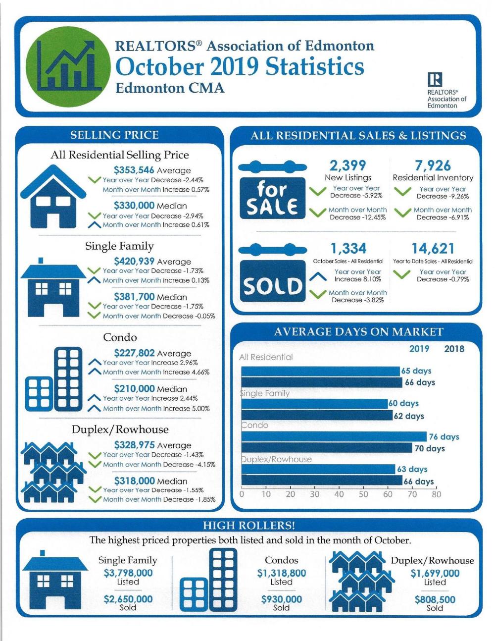 October 2019 Market Statistics for the Edmonton Area in