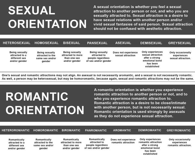 Asexual quiz orientation
