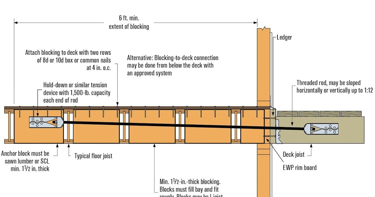 Deck Ledgers And I Joist Floor Systems Professional Deck Floor Joists Should You Use Manufactured Or Standard Floor In 2020 Floor Framing Deck Repair House Flooring