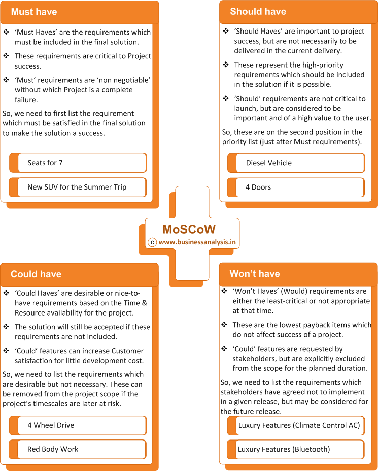 MoSCoW Method for Requirements Prioritization Business Analysis – Business Analysis Template