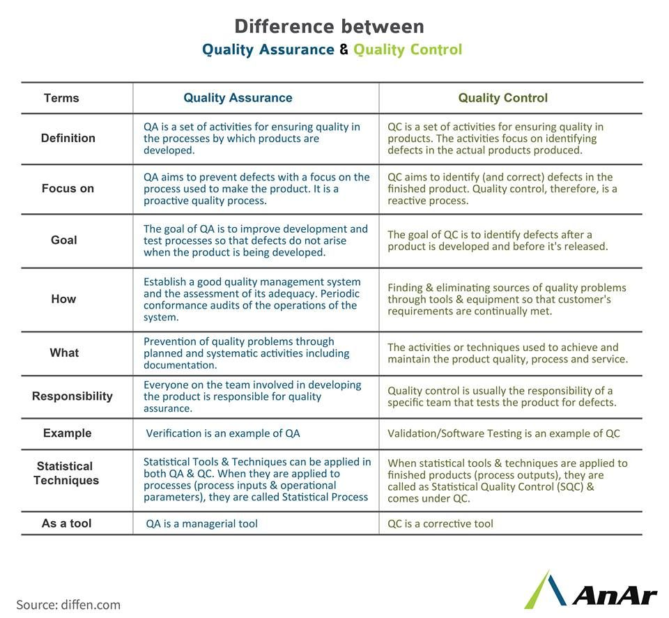 Difference Between Quality Assurance Quality Control Quality
