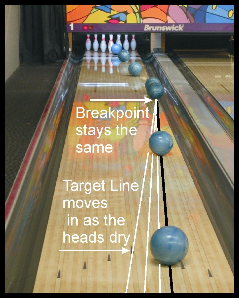 Ron Clifton S Btm Article 2 Breakpoint Zones Bowling