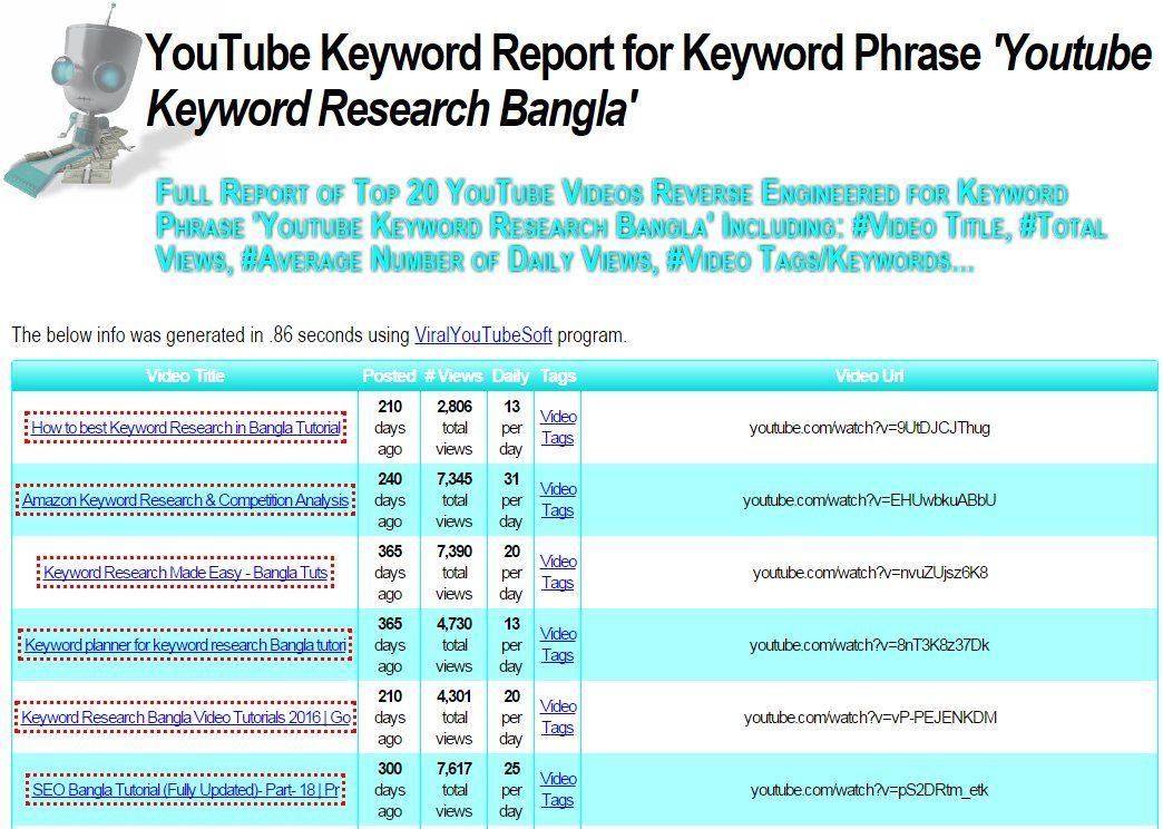 Youtube Keyword Report For Keyword Phrase Youtube Keyword
