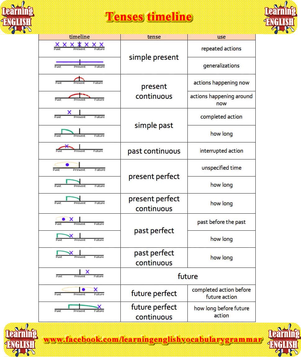 English tenses timeline chart grammar also ingles pinterest rh