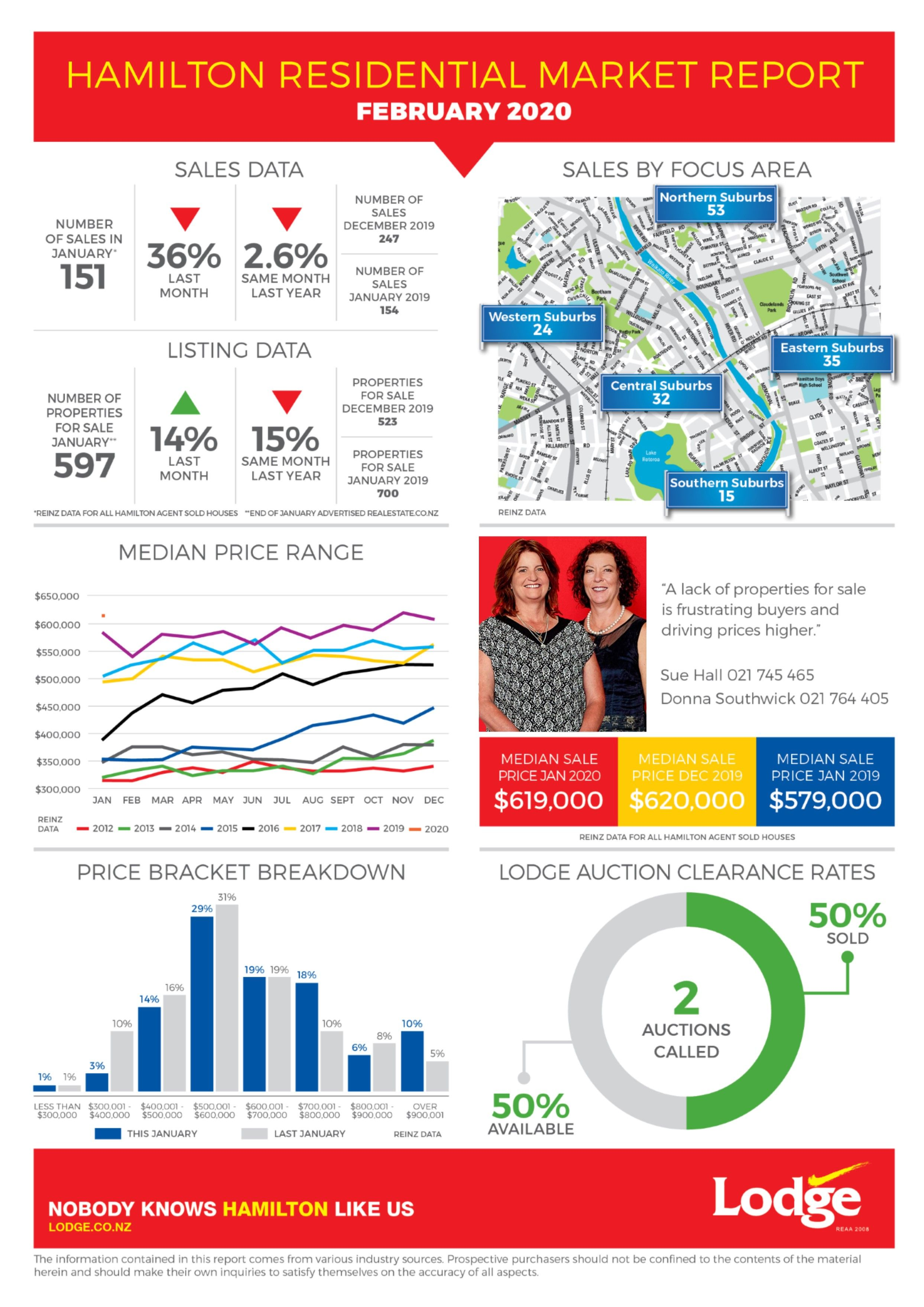Hamilton Residential Market Report February 2020 in 2020