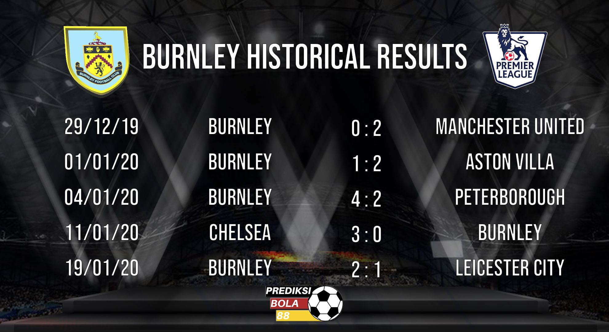Live Manchester United Vs Burnley Historical Result Statistik Prediksi Bola In 2020 Manchester United Burnley Premier League
