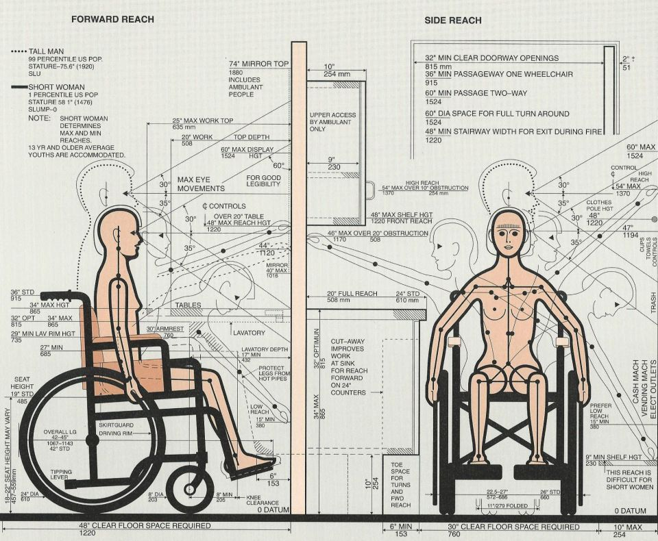 wheel chair dimensions egg accessories ayuma project 1 initial post neat game development stuff standard wheelchair