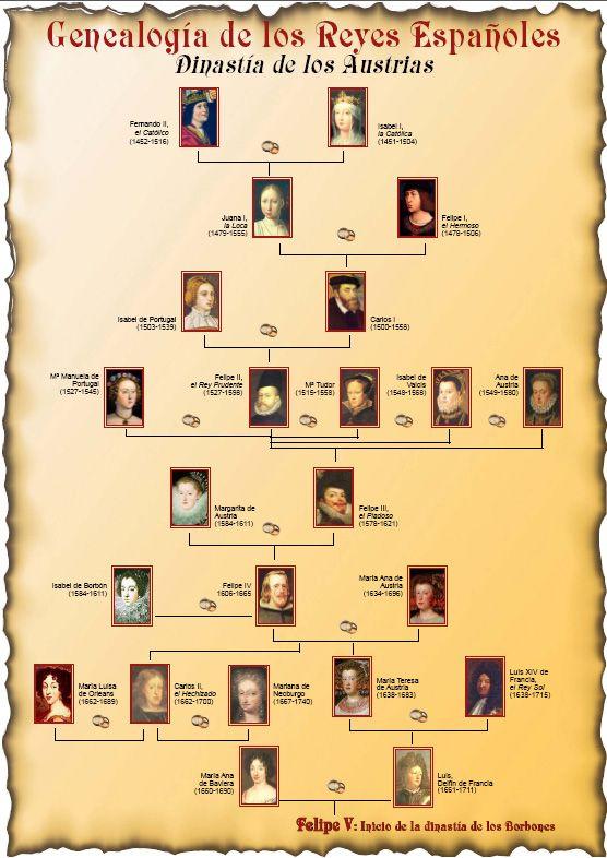 Populaire Week 12 - Genealogie Bonaparte- never knew Napolean Bonaparte had  LI81