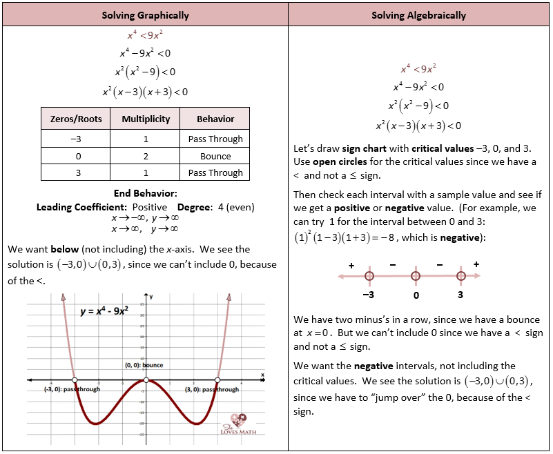 Polynomial Inequalities More Algebra notebook – Polynomial Equations Worksheet