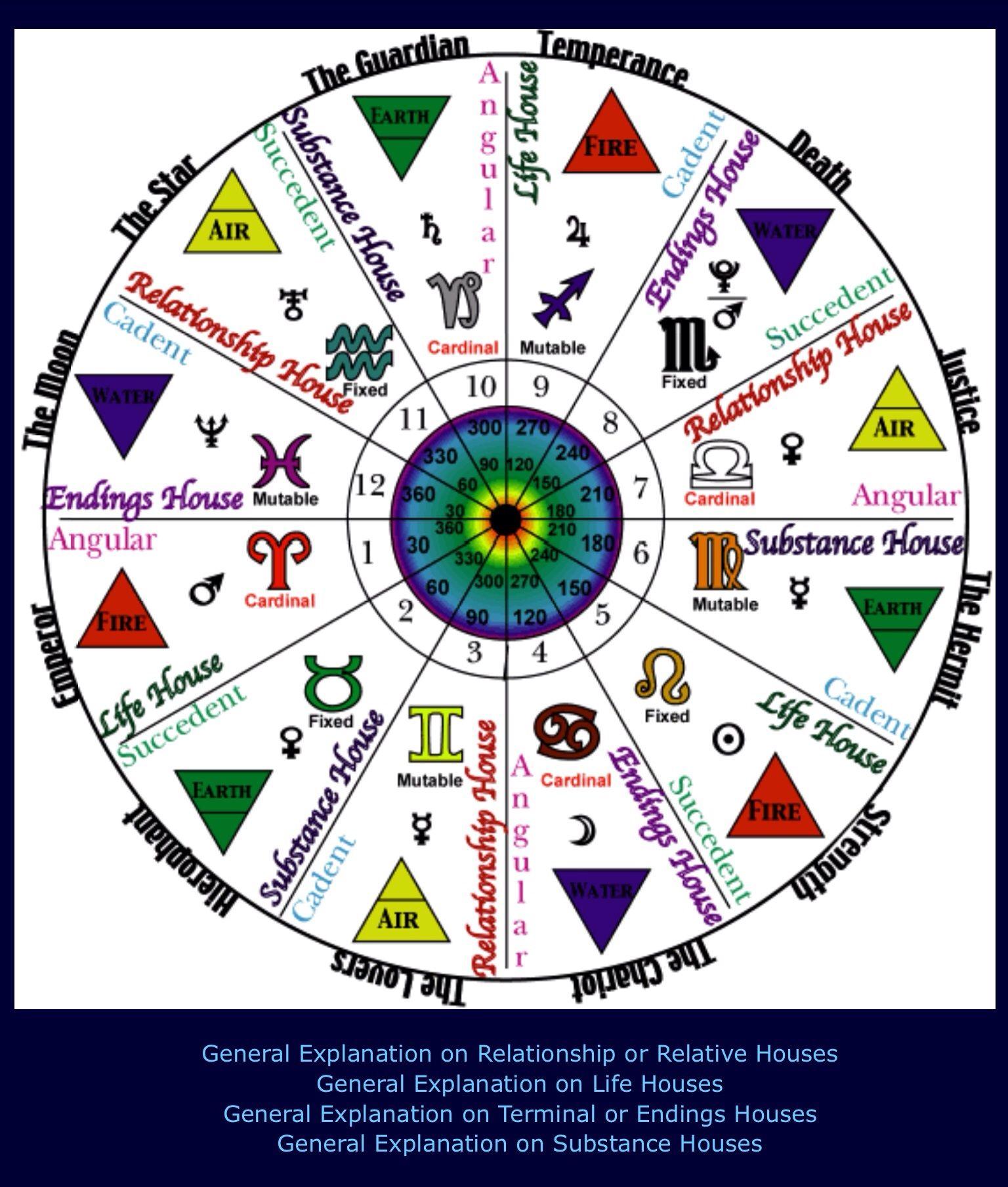 Astrology wheel. Constelações, Signos do zodíaco