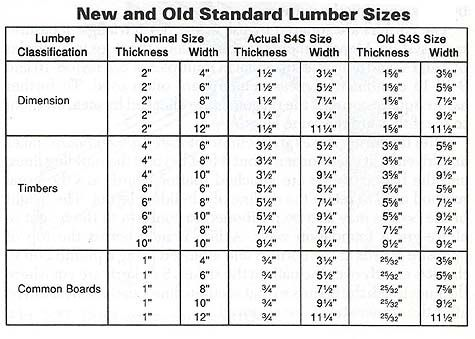 Old Vs New Lumber Dimensions Lumber Sizes Lumber Timber Planks