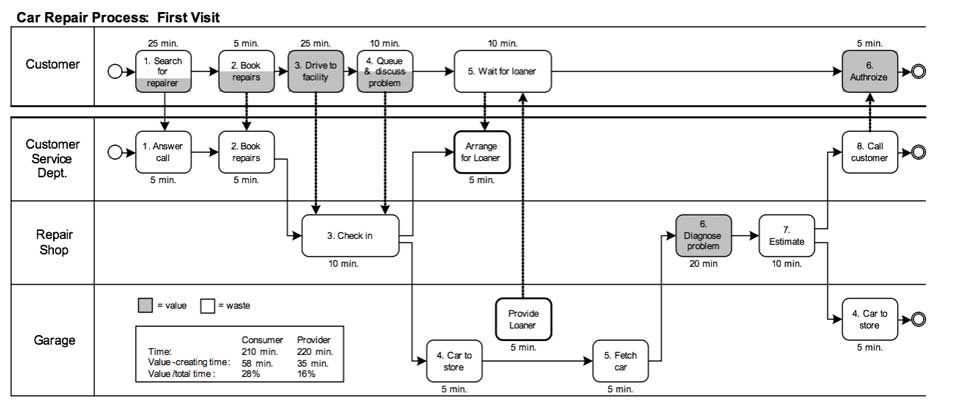 Figure 1  A Bpmn Swimlane Diagram With The Customer