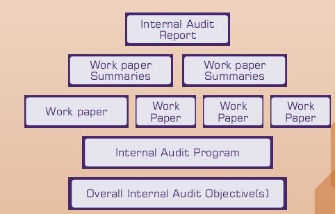 Quality Internal Audit Reports  HttpTaxguruInChartered
