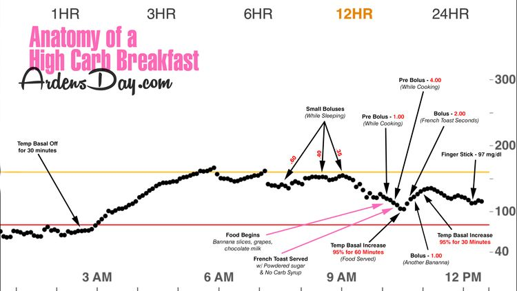 Anatomy of a High Carb Breakfast