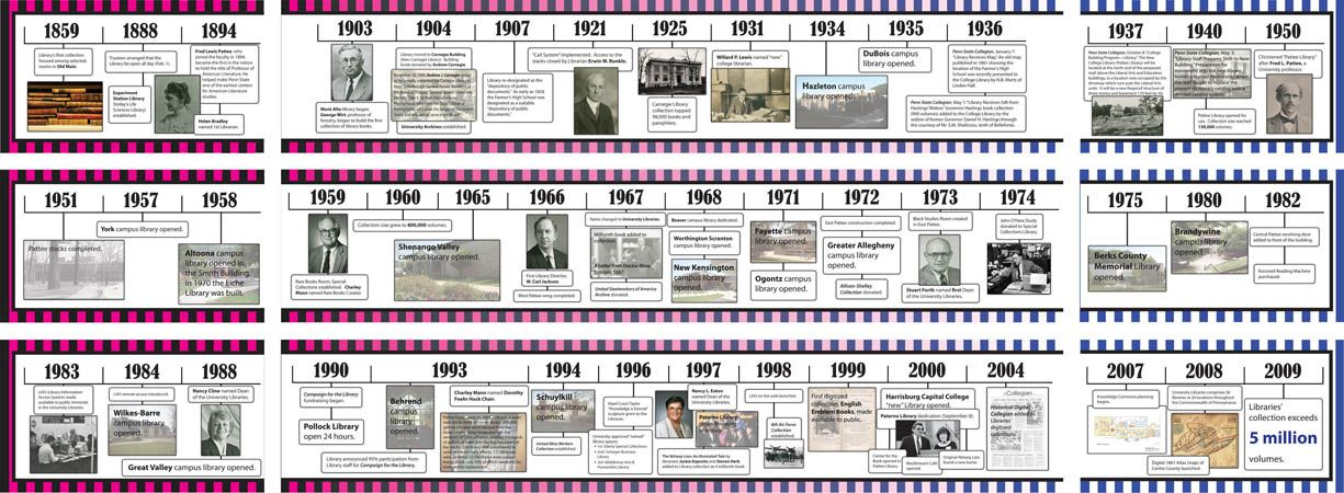 17 Best images about Graphic Design Timeline on Pinterest ...