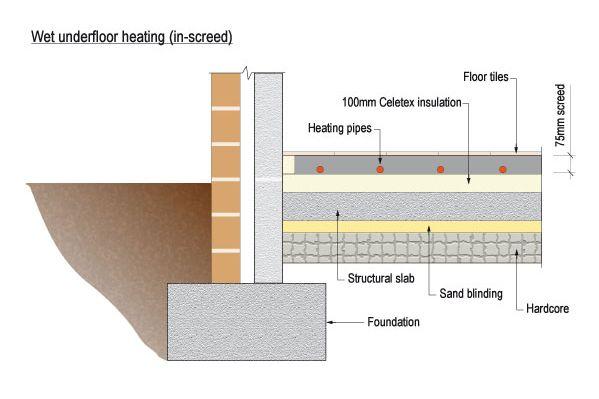 wet underfloor heating in screed west of moon. Black Bedroom Furniture Sets. Home Design Ideas