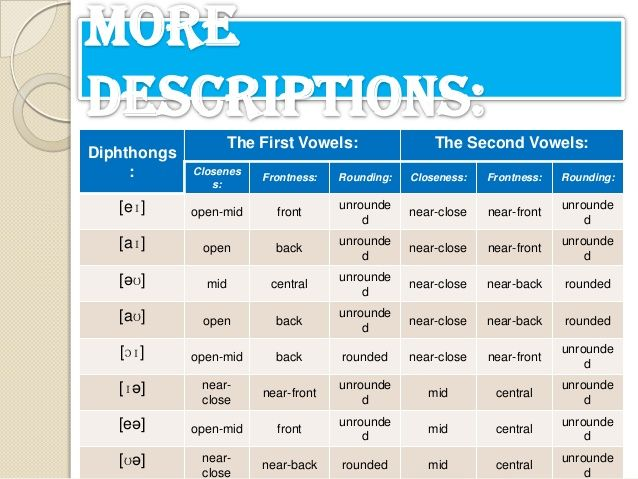 The Phonetic Transcriptions Of The English Diphthongs Inwords