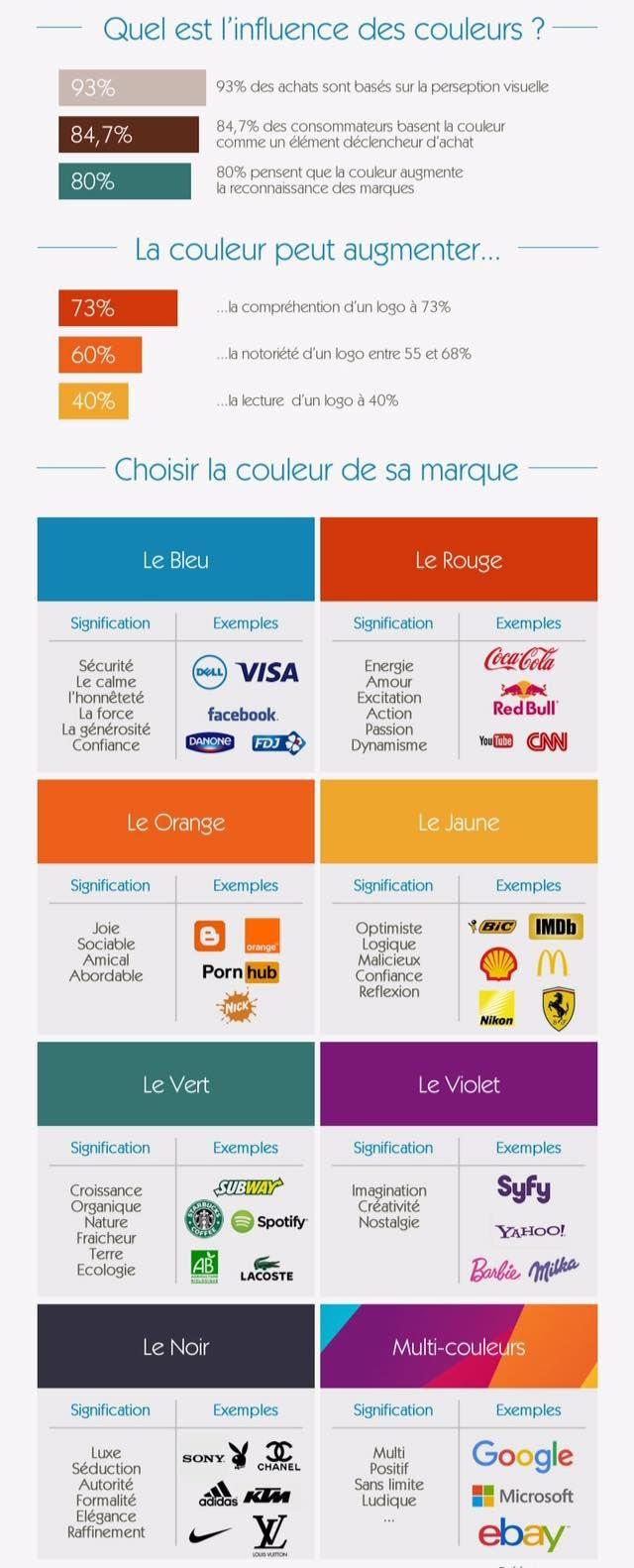 Infographie La Couleur Des Logos Kleur Inspiratie Logo S Kleuren