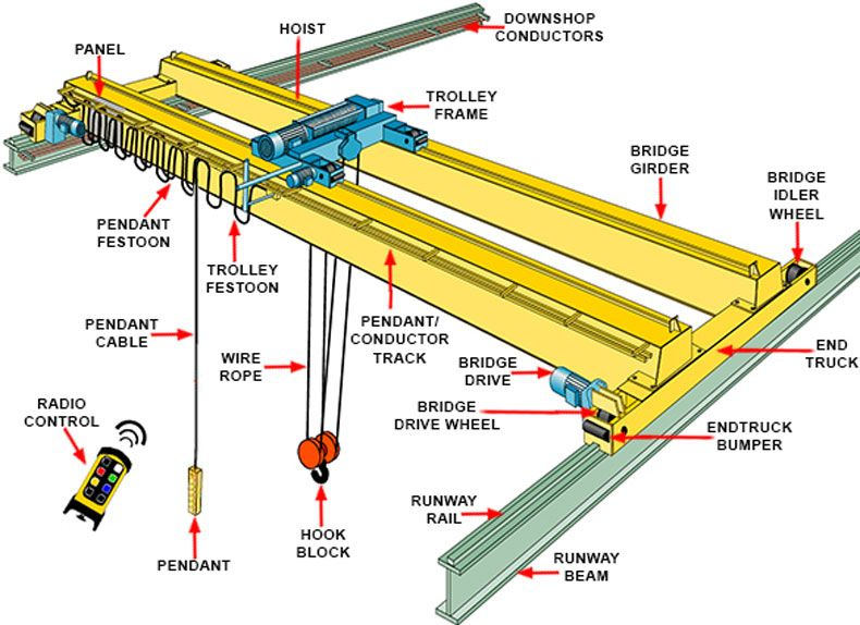You Can Find And Get The Suitable And Professional Overhead Crane From Ellsen With Competitive Price Contact Us For Ellsen Cranes For Sale Gantry Crane Crane