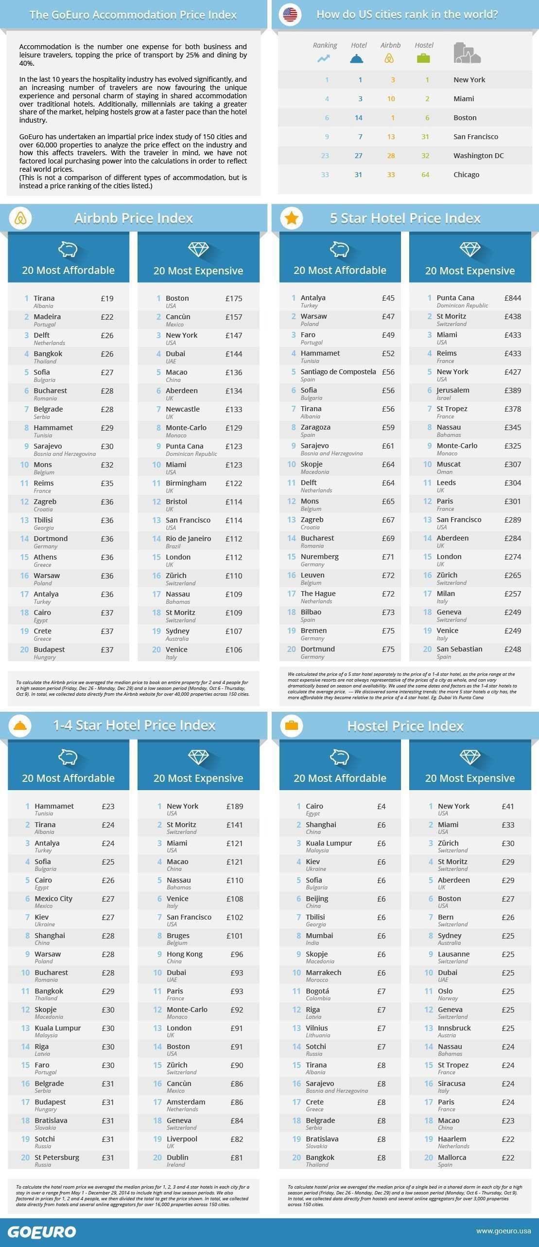 4 Us Cities Among The World S Most Expensive For Hotels Airbnb According To 2014 Accommodation Price Index Hotel Airbnb Hotel Price Hotel Marketing