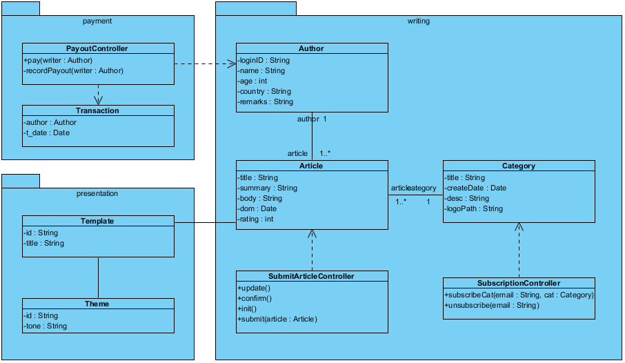 Uml Class Diagram Example For A Content Management System Cms This Class Diagram Example Is Brought Class Diagram Software Design Content Management System