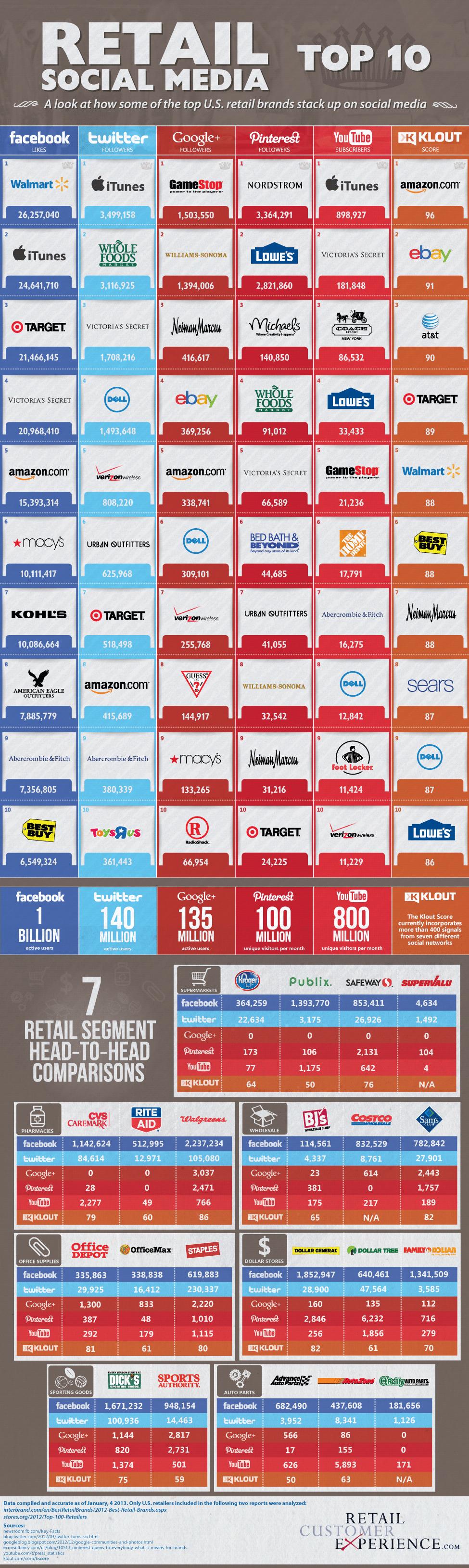 """""""Facebook, Twitter, Pinterest, Klout – The Retail Social Media Top 10 [INFOGRAPHIC]""""  How retail brands do in social channels    Handelsunternehmen in den Sozialen Medien / leider fehlen solche Grafiken für den Deutschen Einzelhandel :-("""
