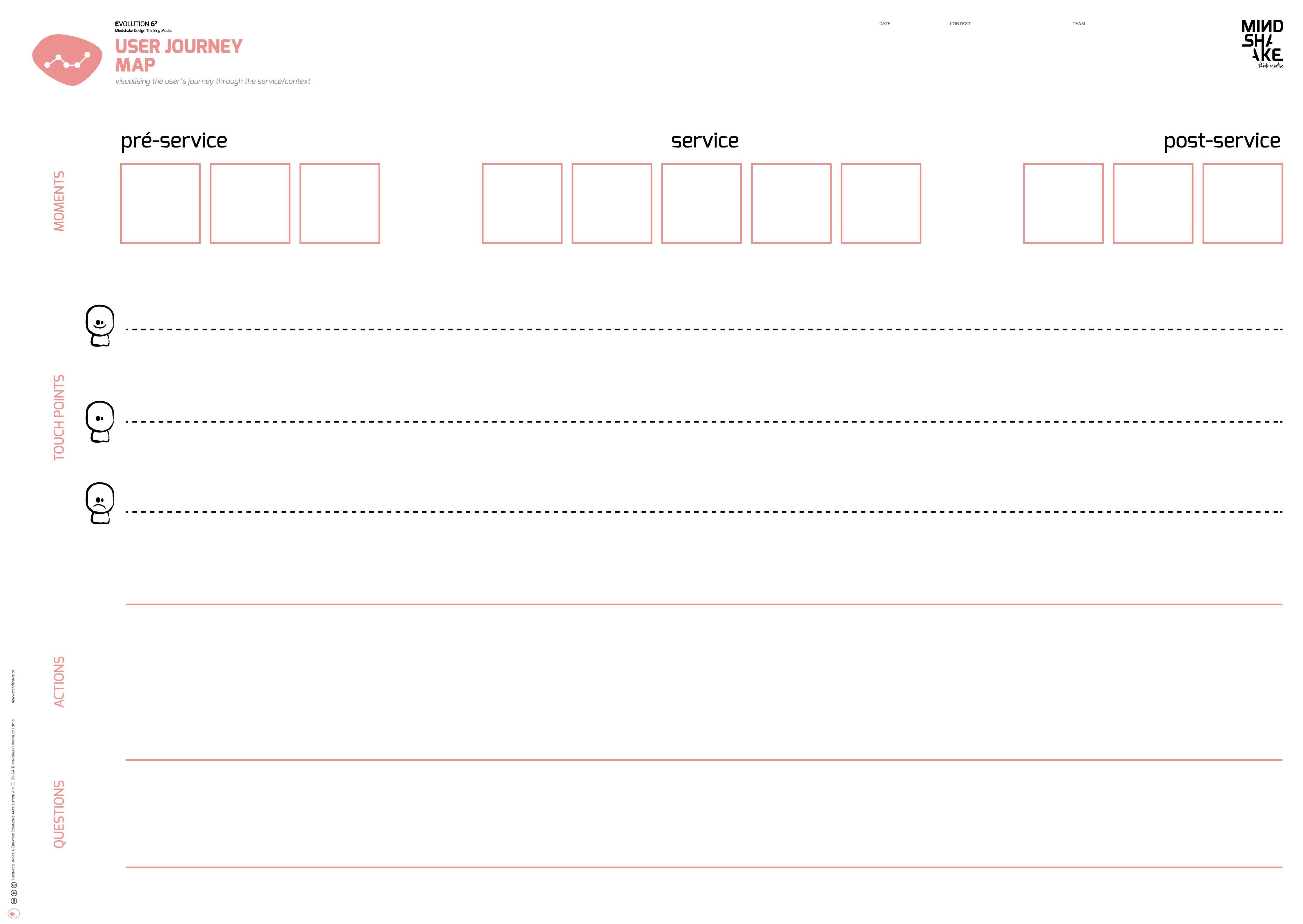 User Journey Map Mindshake Design Thinking TEMPLATES PDF: http://www ...