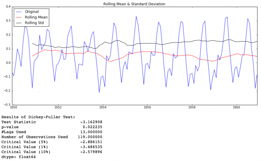 Complete Guide To Create A Time Series Forecast With Codes In Python Time Series Coding In Python Standard Deviation