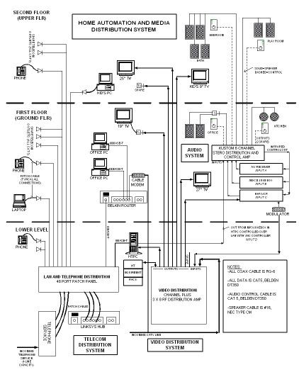 Diagram Structured Cabling Structured Wiring Diagram