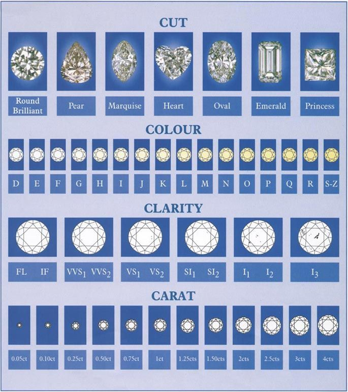 diamond chart diamond-chartjpg Classification Pinterest - diamond clarity chart