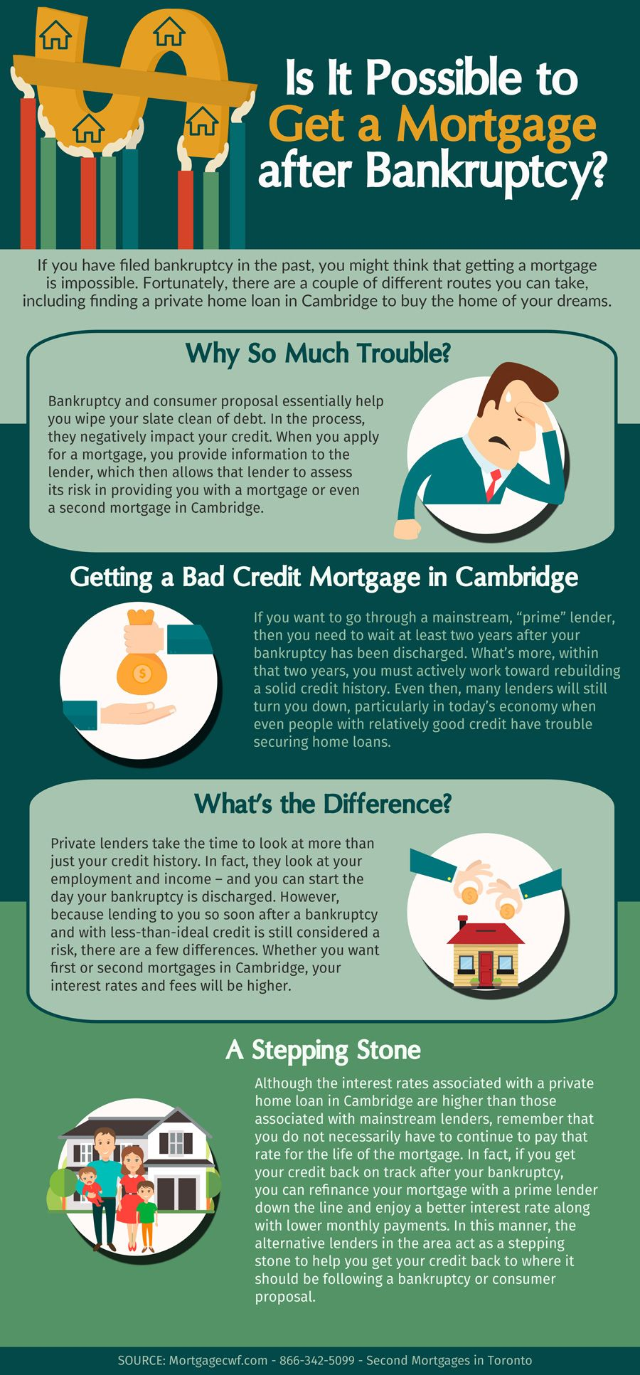 Is It Possible To Get A Mortgage After Bankruptcy Canada Wide Financial Bankruptcy Refinancing Mortgage Mortgage