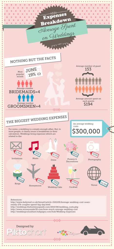 actual wedding costs piktochart infographics icon attaching a