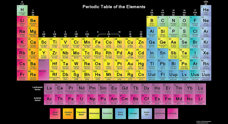 How To Learn Periodic Table Easily Through Trick Method