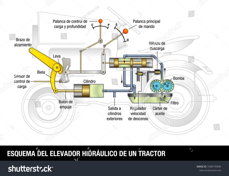ESQUEMA DEL ELEVADOR HIDRAULICO DE UN TRACTOR - SCHEME OF THE ...