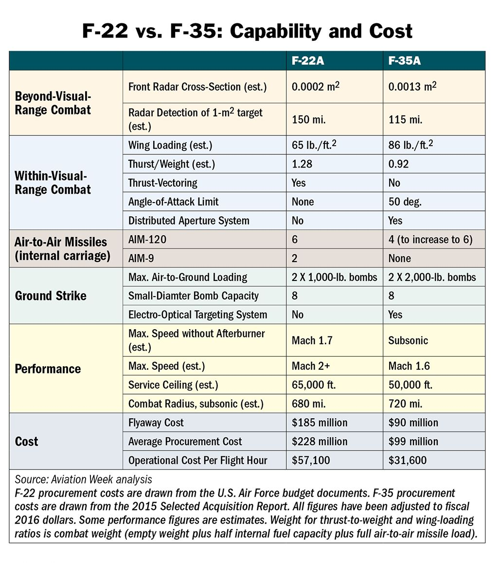 Comparing F-22, F-35 Cost And Capability | Defense content from Aviation Week