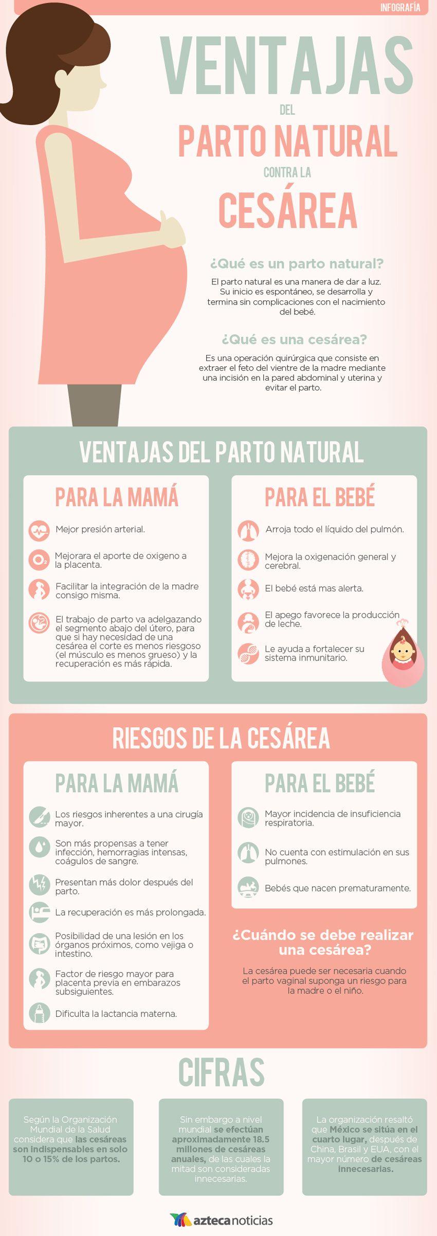 Ventajas Del Par To Natural Contra La Cesarea Infografia Parto Natural Alimentacion Embarazo Embarazo Y Parto