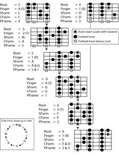 graphic relating to Scales Printable titled Printable Guitar Scales Chart guitarscales inside of 2019